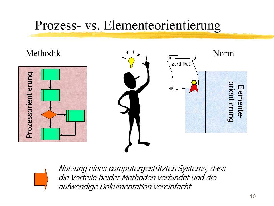 10 MethodikNorm Nutzung eines computergestützten Systems, dass die Vorteile beider Methoden verbindet und die aufwendige Dokumentation vereinfacht Pro
