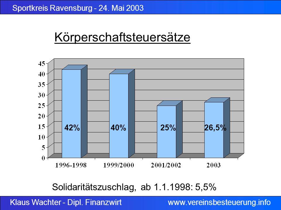 Sportkreis Ravensburg - 24. Mai 2003 Klaus Wachter - Dipl. Finanzwirt www.vereinsbesteuerung.info Körperschaftsteuersätze 42%40%25%26,5% Solidaritätsz