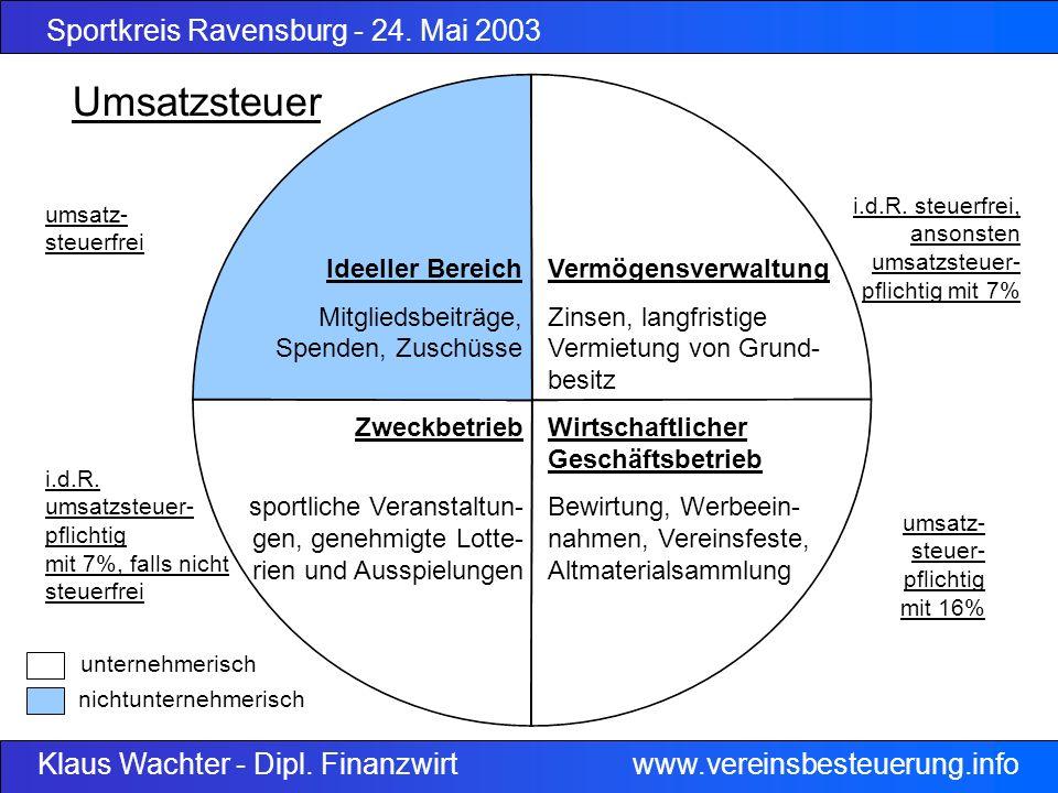 Sportkreis Ravensburg - 24. Mai 2003 Klaus Wachter - Dipl. Finanzwirt www.vereinsbesteuerung.info Ideeller Bereich Mitgliedsbeiträge, Spenden, Zuschüs