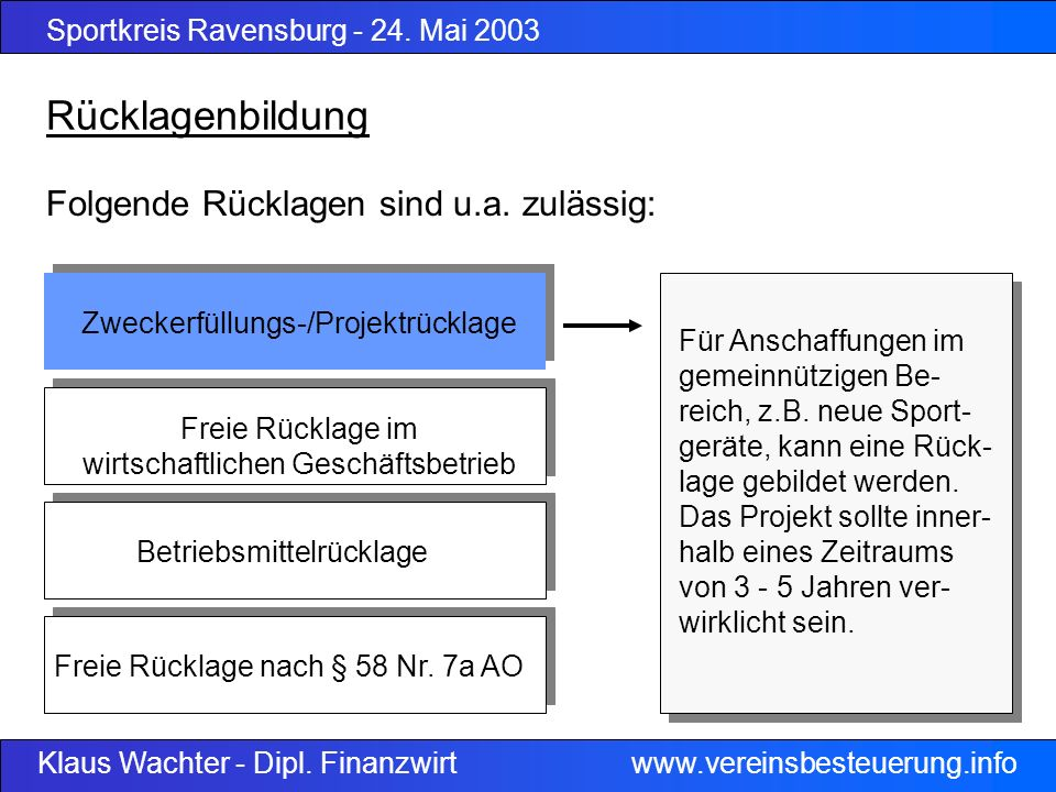 Sportkreis Ravensburg - 24.Mai 2003 Klaus Wachter - Dipl.
