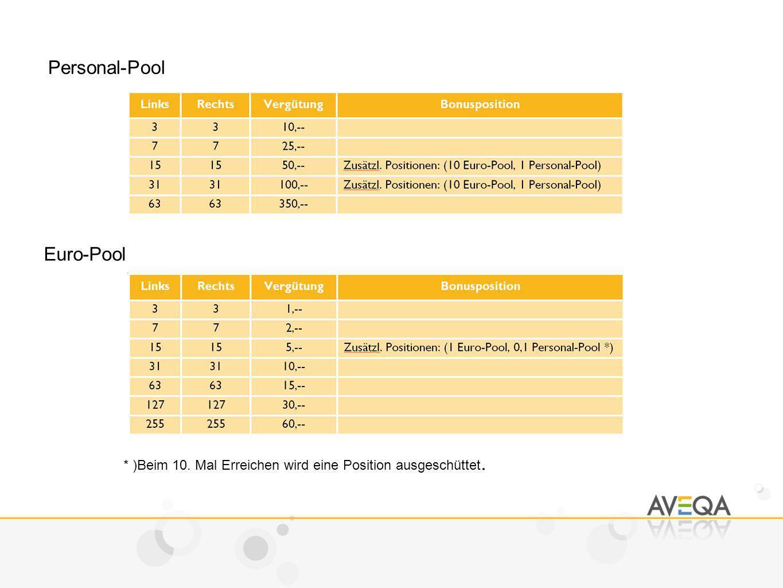 Personal-Pool Euro-Pool * )Beim 10. Mal Erreichen wird eine Position ausgeschüttet.