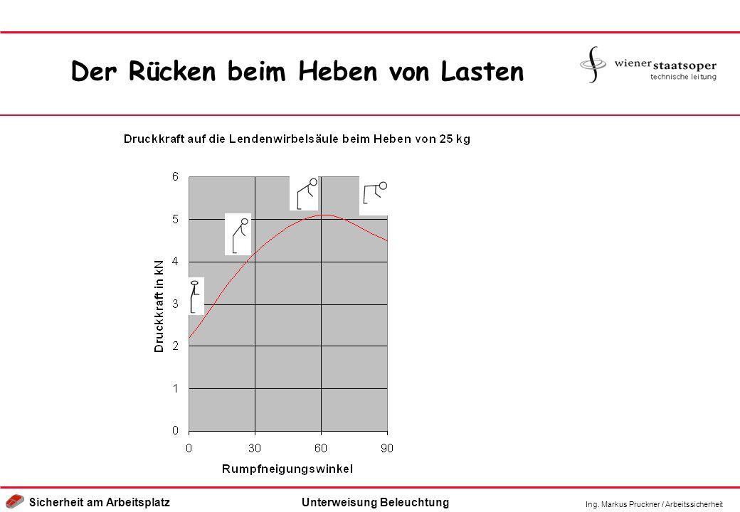 Ing. Markus Pruckner / Arbeitssicherheit Sicherheit am ArbeitsplatzUnterweisung Beleuchtung Der Rücken beim Heben von Lasten