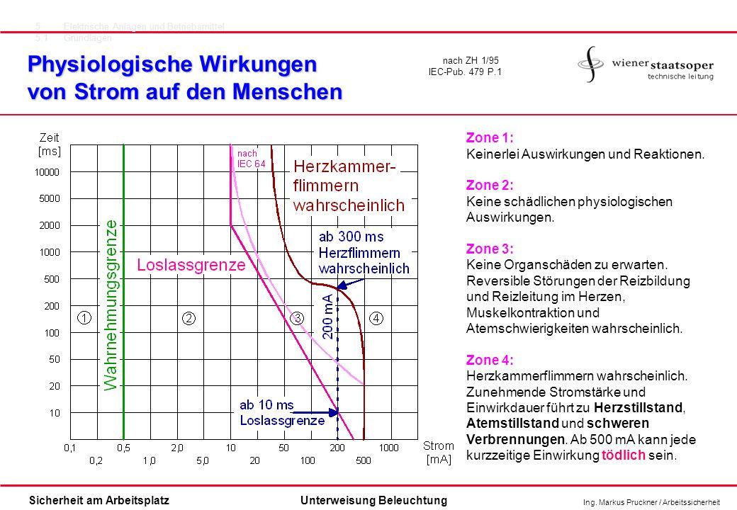 Ing. Markus Pruckner / Arbeitssicherheit Sicherheit am ArbeitsplatzUnterweisung Beleuchtung Physiologische Wirkungen von Strom auf den Menschen 5Elekt
