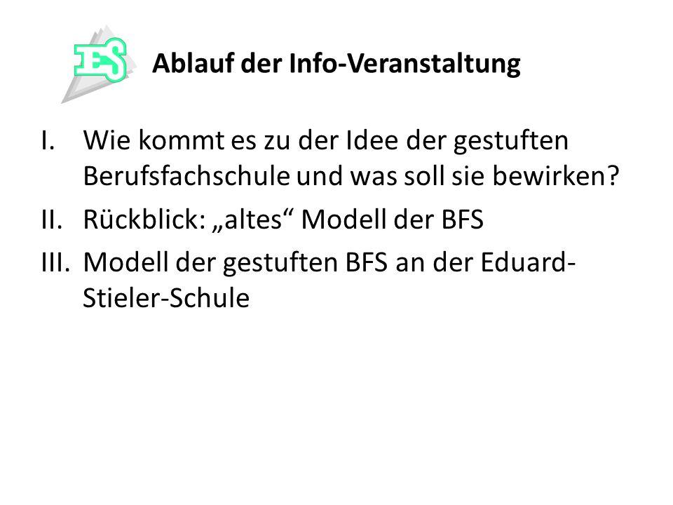 Elternabend 10 GE A (Frau Weikart): Raum 10 GE B (Frau Heinecke): Raum 10 GE C (Herr Abersfelder): Raum