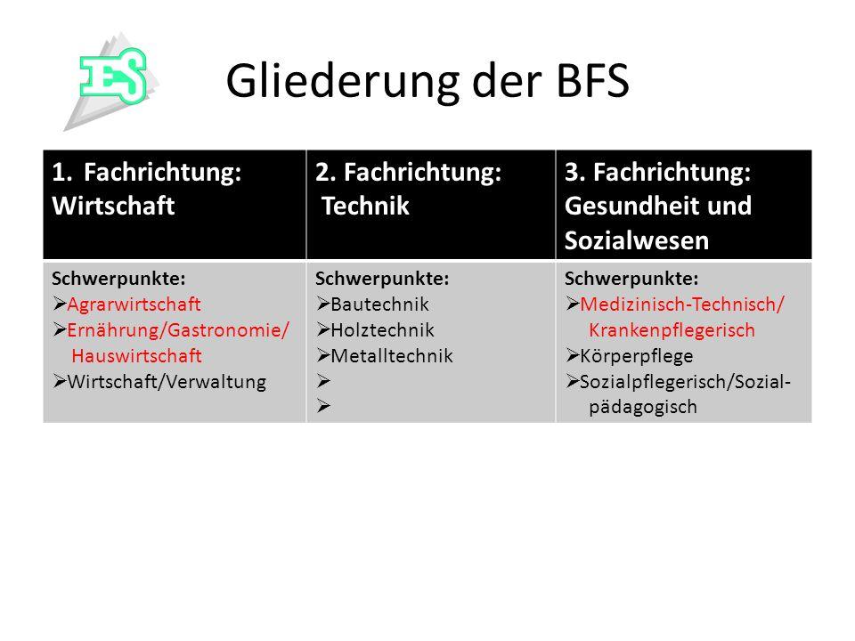 Gliederung der BFS 1.Fachrichtung: Wirtschaft 2. Fachrichtung: Technik 3. Fachrichtung: Gesundheit und Sozialwesen Schwerpunkte: Agrarwirtschaft Ernäh