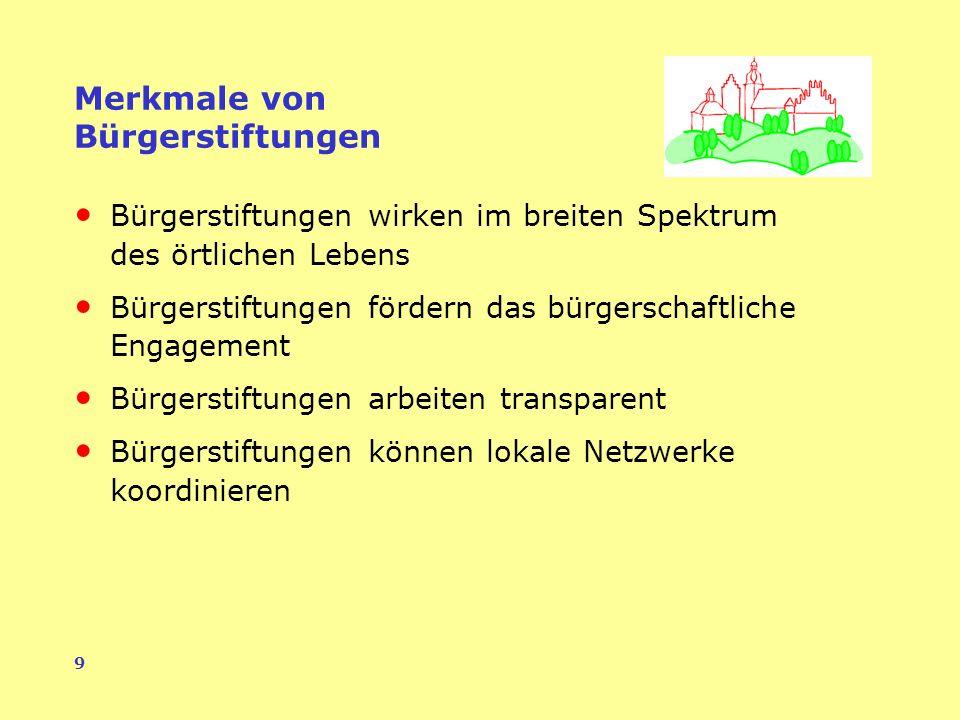 9 Merkmale von Bürgerstiftungen Bürgerstiftungen wirken im breiten Spektrum des örtlichen Lebens Bürgerstiftungen fördern das bürgerschaftliche Engagement Bürgerstiftungen arbeiten transparent Bürgerstiftungen können lokale Netzwerke koordinieren