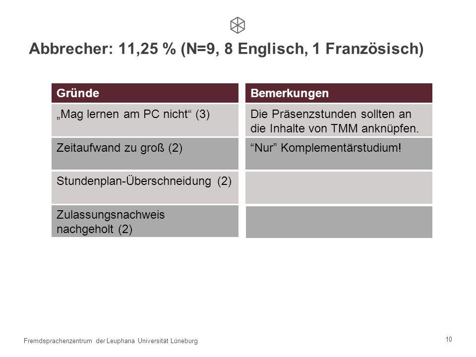 9 Fremdsprachenzentrum der Leuphana Universität Lüneburg 4 Modelle Kontrolle der Nutzung von TMM Screenshots Informelle Rückmeldung Italienisch Screen