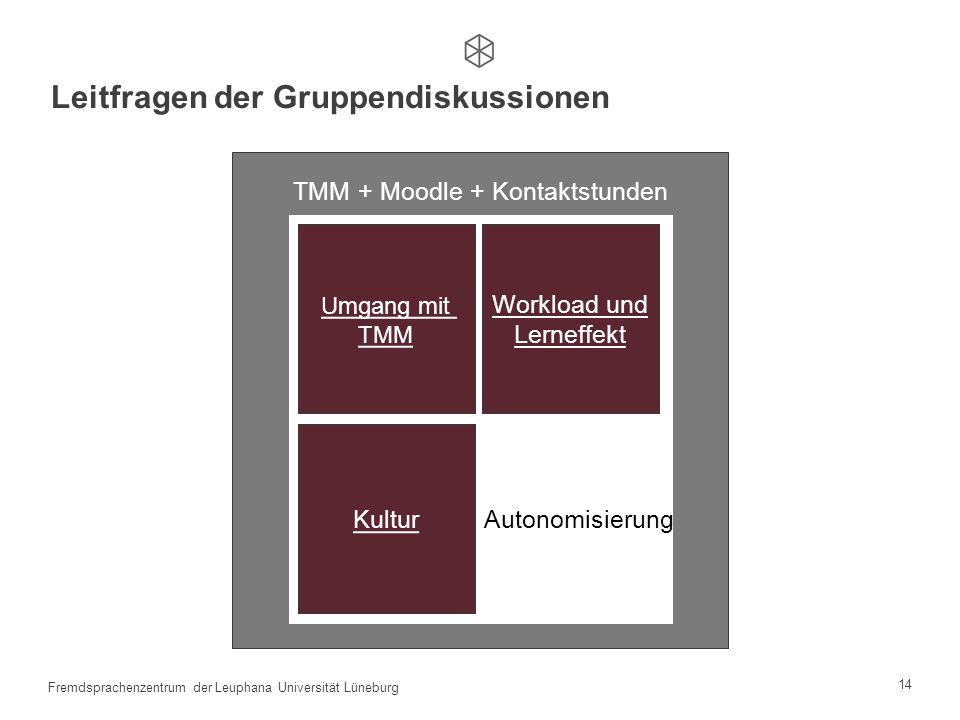 13 Fremdsprachenzentrum der Leuphana Universität Lüneburg Qualitative Datenerhebung Prinzipien (Flick et al., 2007) Qualitative Datenerhebung: Gruppen