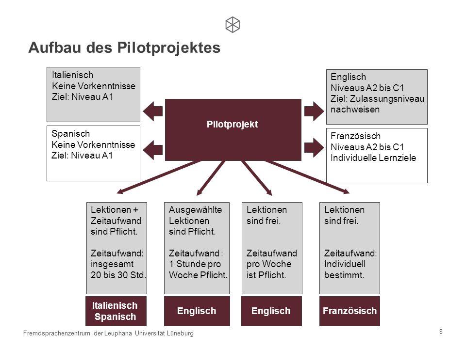 8 Fremdsprachenzentrum der Leuphana Universität Lüneburg Pilotprojekt Italienisch Keine Vorkenntnisse Ziel: Niveau A1 Spanisch Keine Vorkenntnisse Ziel: Niveau A1 Englisch Niveaus A2 bis C1 Ziel: Zulassungsniveau nachweisen Französisch Niveaus A2 bis C1 Individuelle Lernziele Aufbau des Pilotprojektes Lektionen + Zeitaufwand sind Pflicht.
