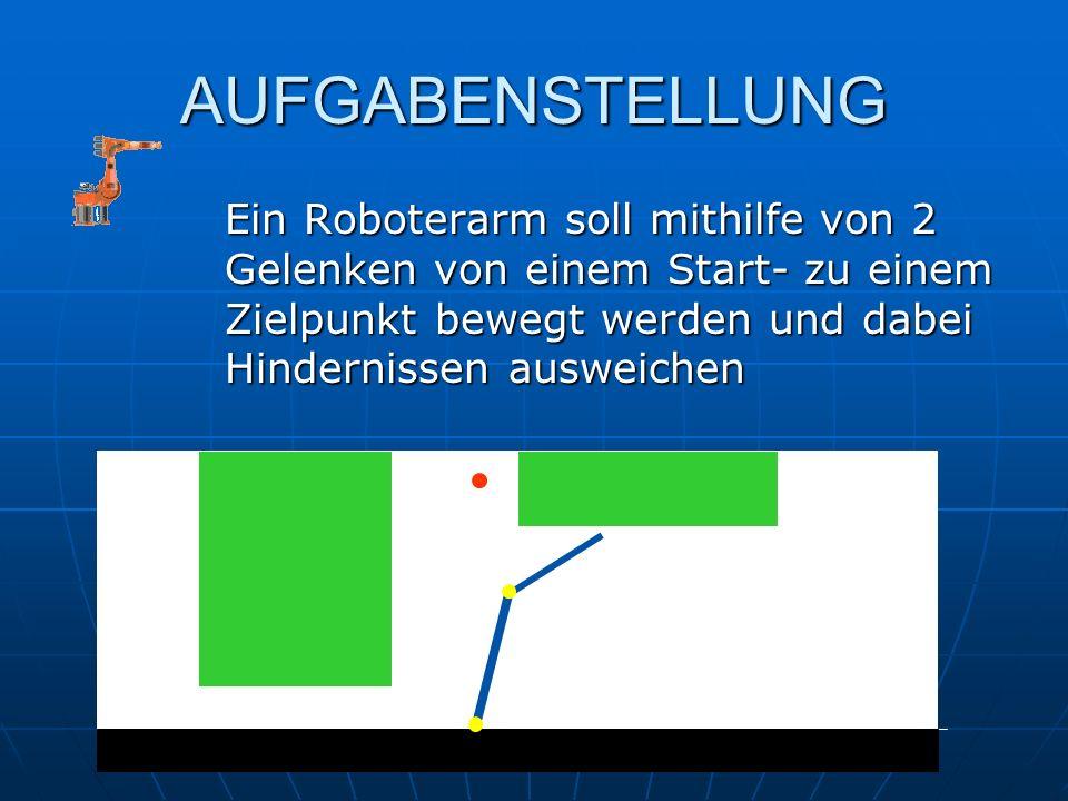 AUFGABENSTELLUNG Ein Roboterarm soll mithilfe von 2 Gelenken von einem Start- zu einem Zielpunkt bewegt werden und dabei Hindernissen ausweichen