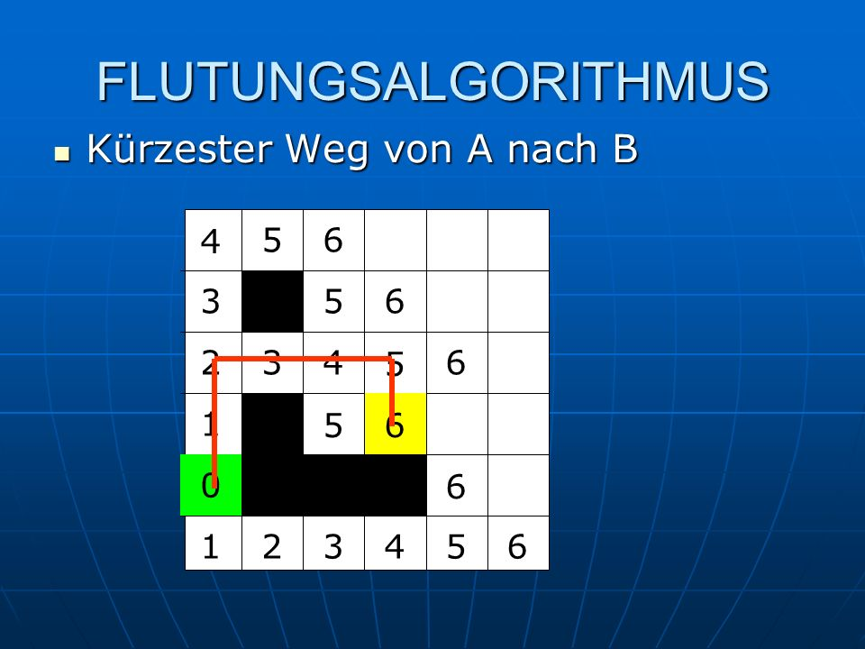 FLUTUNGSALGORITHMUS Kürzester Weg von A nach B Kürzester Weg von A nach B 0 1 1 2 2 3 3 3 4 4 4 5 5 5 5 5 6 6 6 6 6 6