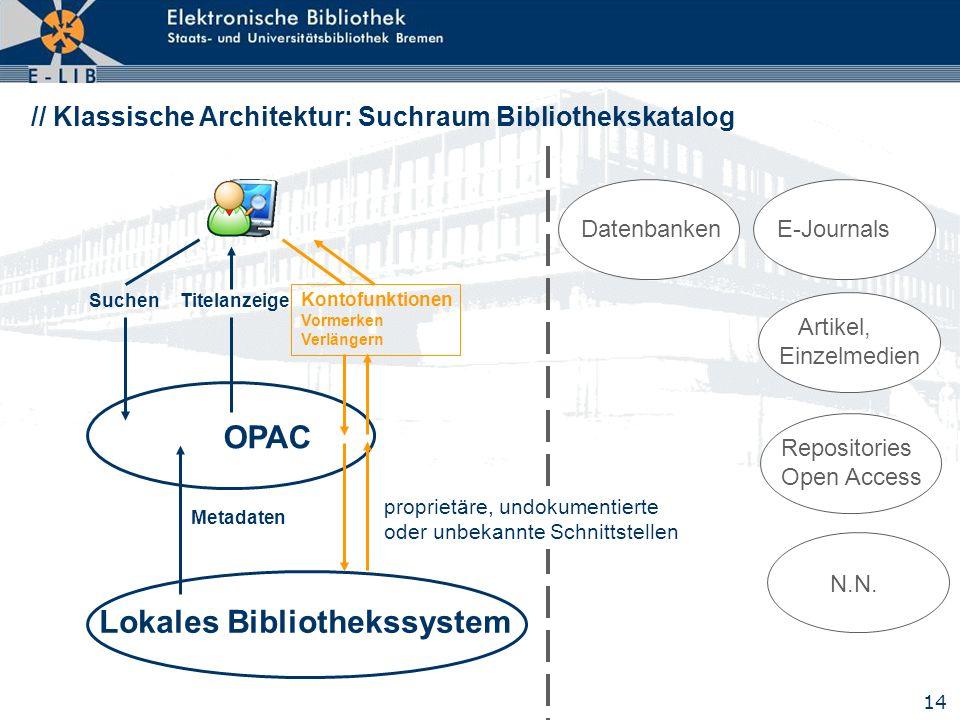 14 // Klassische Architektur: Suchraum Bibliothekskatalog Lokales Bibliothekssystem OPAC SuchenTitelanzeige Metadaten Kontofunktionen Vormerken Verlän