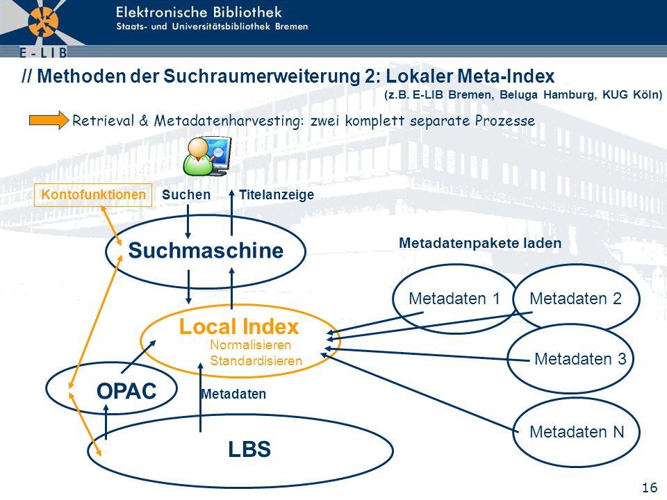 16 // Methoden der Suchraumerweiterung 2: Lokaler Meta-Index (z.B. E-LIB Bremen, Beluga Hamburg, KUG Köln) Suchen Titelanzeige LBS OPAC Metadaten Kont