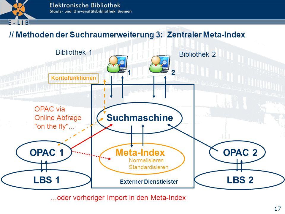 17 Suchmaschine Meta-Index Normalisieren Standardisieren Externer Dienstleister LBS 1 OPAC 1 Kontofunktionen LBS 2 OPAC 2 OPAC via Online Abfrage