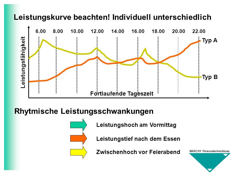 MÄRCHY Personalentwicklung Leistungskurve beachten! Individuell unterschiedlich 6.00 8.00 10.00 12.00 14.00 16.00 18.00 20.00 22.00 Leistungsfähigkeit
