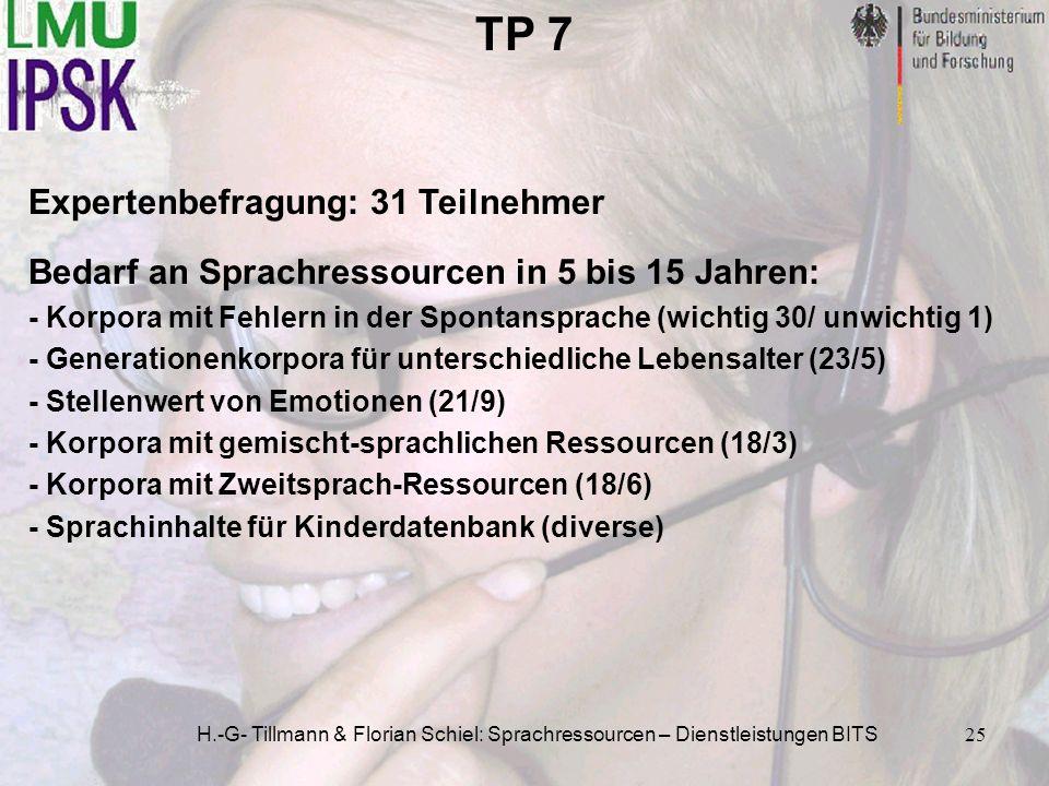 H.-G- Tillmann & Florian Schiel: Sprachressourcen – Dienstleistungen BITS25 TP 7 Bedarf an Sprachressourcen in 5 bis 15 Jahren: - Korpora mit Fehlern