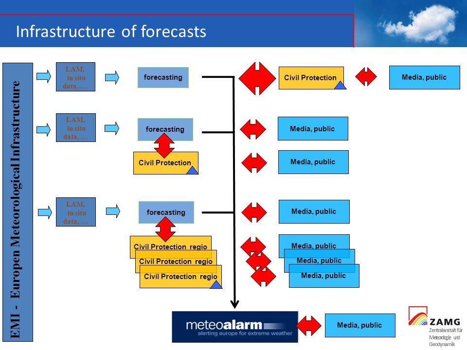 Zentralanstalt für Meteorologie und Geodynamik Infrastructure of forecasts forecasting Media, public EMI - Europen Meteorological Infrastructure LAM,
