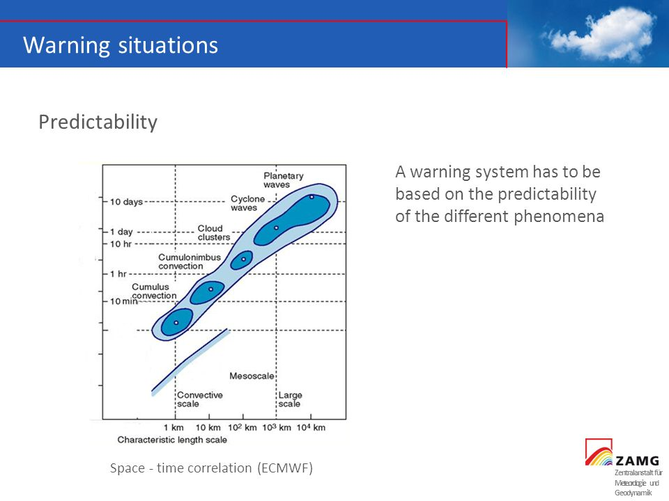 Zentralanstalt für Meteorologie und Geodynamik Warning situations Predictability Space - time correlation (ECMWF) A warning system has to be based on the predictability of the different phenomena