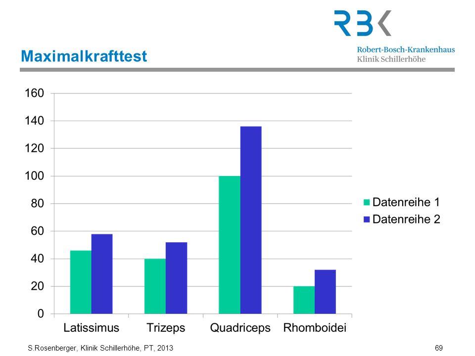 S.Rosenberger, Klinik Schillerhöhe, PT, 2013 69 Maximalkrafttest