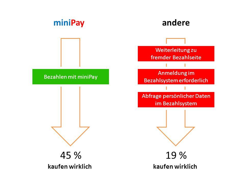 miniPay kaufen wirklich 45 % Bezahlen mit miniPay kaufen wirklich Weiterleitung zu fremder Bezahlseite 19 % Anmeldung im Bezahlsystem erforderlich Abf