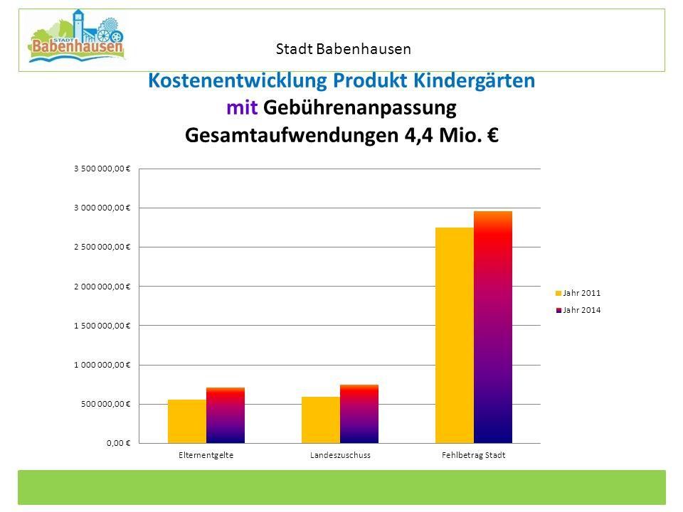 Kommunale Dienstleistungen Eigenbetrieb der Stadt Babenhausen Betriebszweig Stadtentwässerung Kostenentwicklung Produkt Kindergärten mit Gebührenanpas