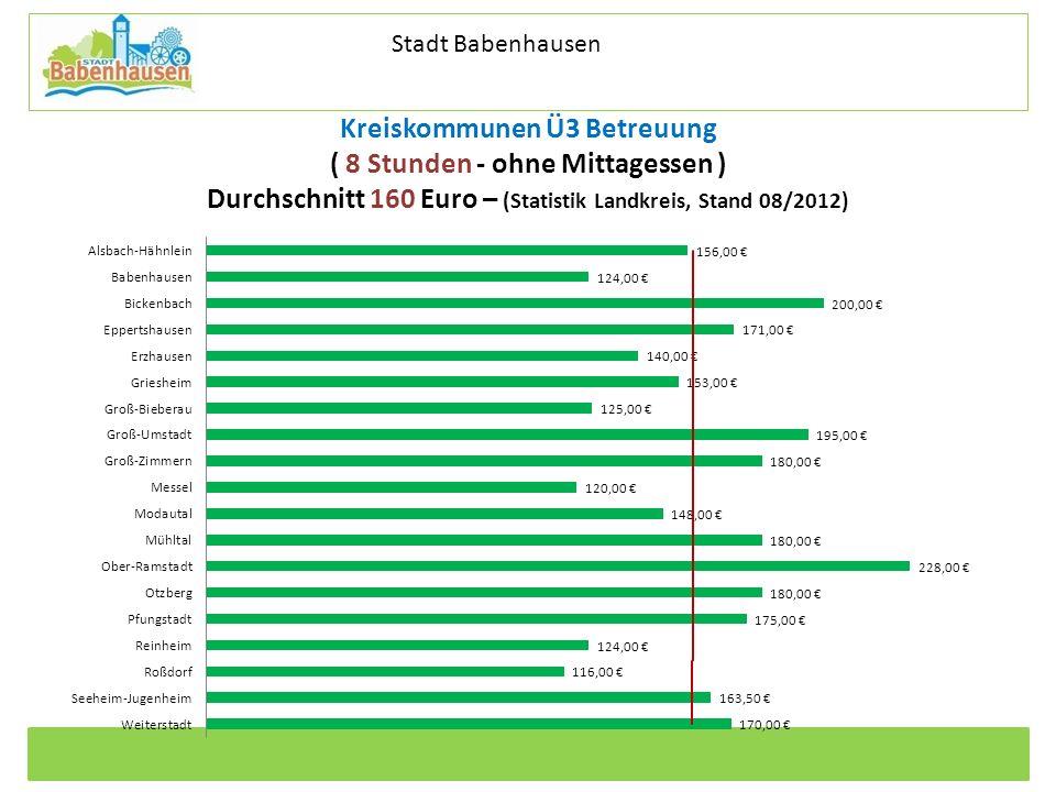 Kommunale Dienstleistungen Eigenbetrieb der Stadt Babenhausen Betriebszweig Stadtentwässerung Kreiskommunen Ü3 Betreuung ( 8 Stunden - ohne Mittagesse