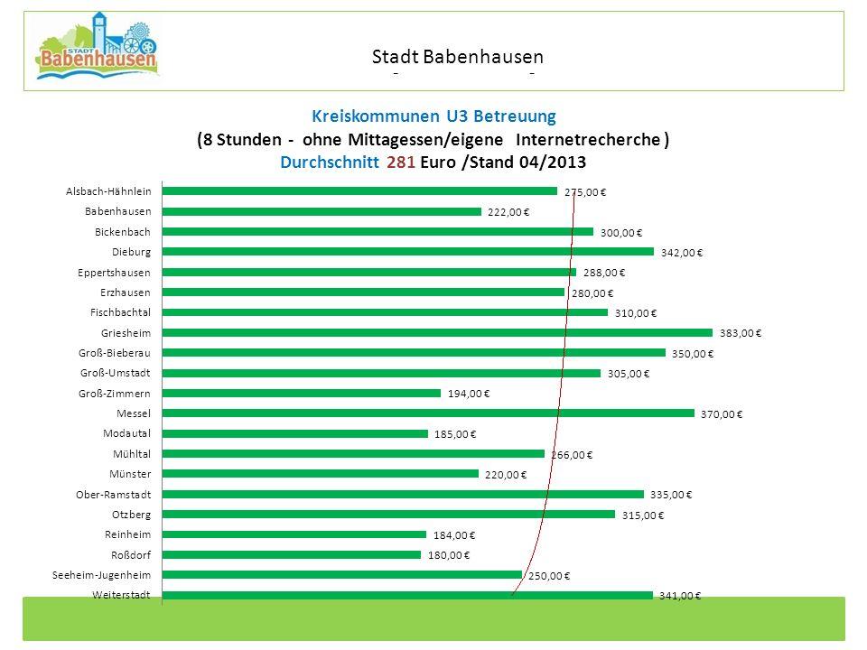 Kommunale Dienstleistungen Eigenbetrieb der Stadt Babenhausen Betriebszweig Stadtentwässerung Kreiskommunen U3 Betreuung (8 Stunden - ohne Mittagessen