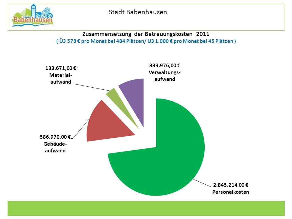 Kommunale Dienstleistungen Eigenbetrieb der Stadt Babenhausen Betriebszweig Stadtentwässerung Zusammensetzung der Betreuungskosten 2011 ( Ü3 578 pro M