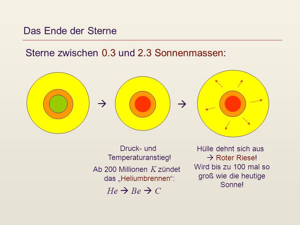 Das Ende der Sterne Sterne zwischen 0.3 und 2.3 Sonnenmassen: Druck- und Temperaturanstieg! Ab 200 Millionen K zündet das Heliumbrennen: He Be C Hülle