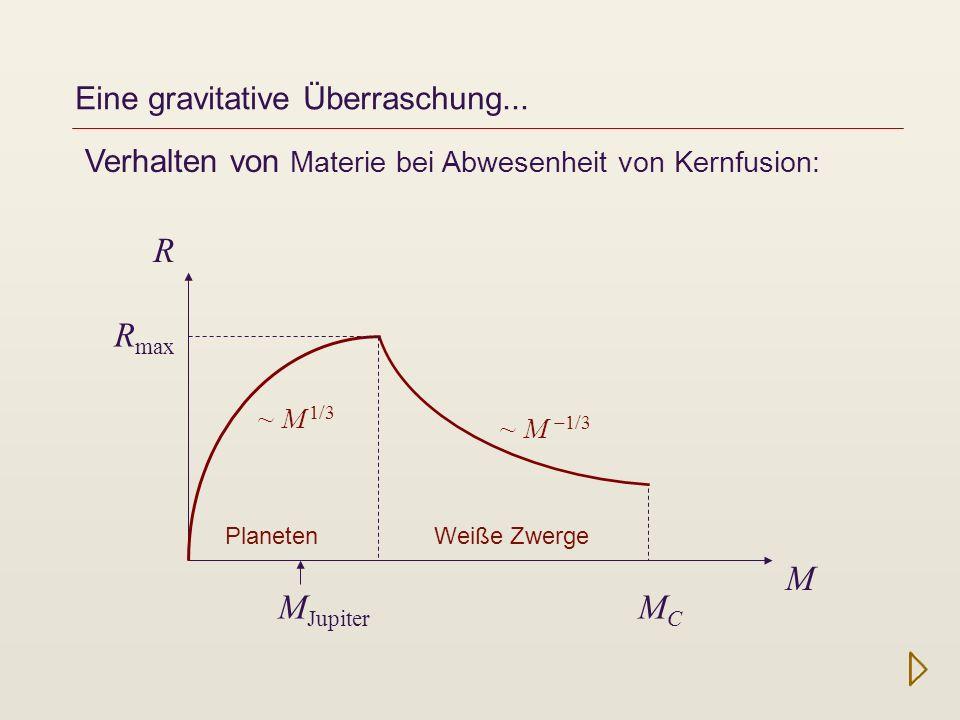 Eine gravitative Überraschung... Verhalten von Materie bei Abwesenheit von Kernfusion: R M MCMC M Jupiter R max Planeten Weiße Zwerge ~ M 1/3