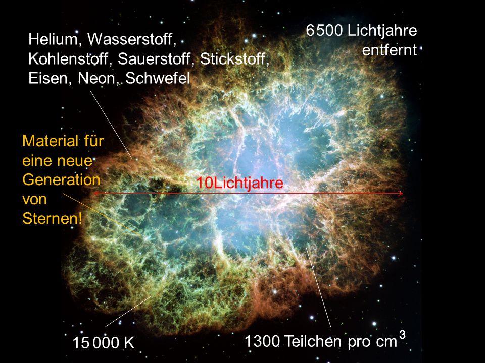 Krebsnebel Helium, Wasserstoff, Kohlenstoff, Sauerstoff, Stickstoff, Eisen, Neon, Schwefel 15 000 K 1 300 Teilchen pro cm 3 6 500 Lichtjahre entfernt