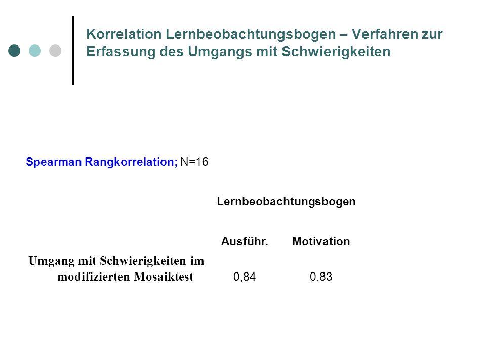 Korrelation Lernbeobachtungsbogen – Verfahren zur Erfassung des Umgangs mit Schwierigkeiten Spearman Rangkorrelation; N=16 Lernbeobachtungsbogen Ausfü
