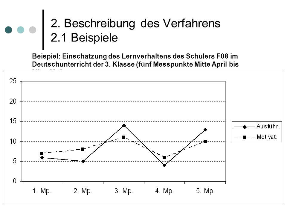 Beispiel: Einschätzung des Lernverhaltens des Schülers F08 im Deutschunterricht der 3. Klasse (fünf Messpunkte Mitte April bis Mitte Mai) 2. Beschreib