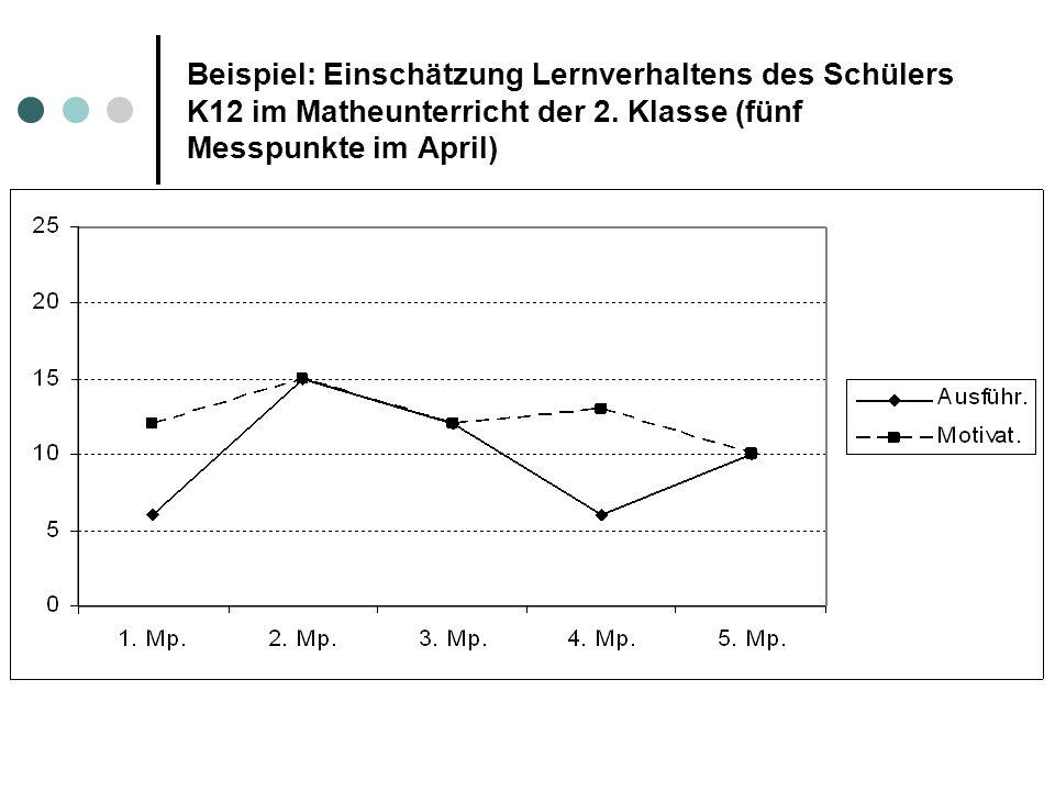 Beispiel: Einschätzung Lernverhaltens des Schülers K12 im Matheunterricht der 2. Klasse (fünf Messpunkte im April)