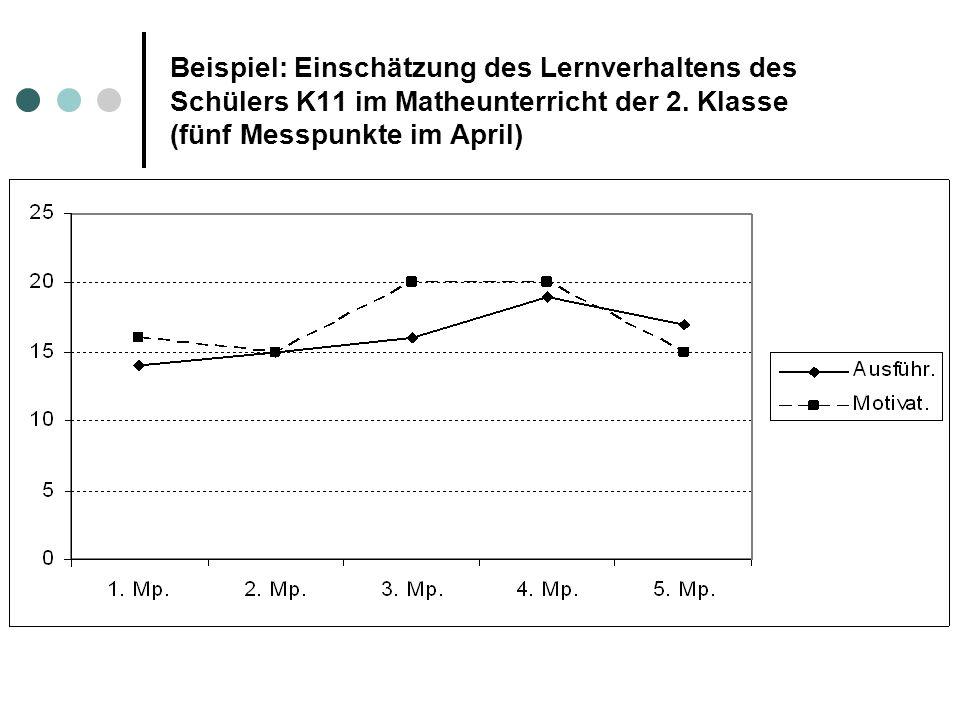 Beispiel: Einschätzung des Lernverhaltens des Schülers K11 im Matheunterricht der 2. Klasse (fünf Messpunkte im April)