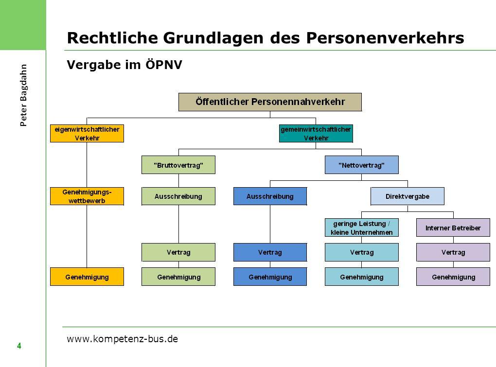 Rechtliche Grundlagen des Personenverkehrs Vergabe im ÖPNV 4 www.kompetenz-bus.de