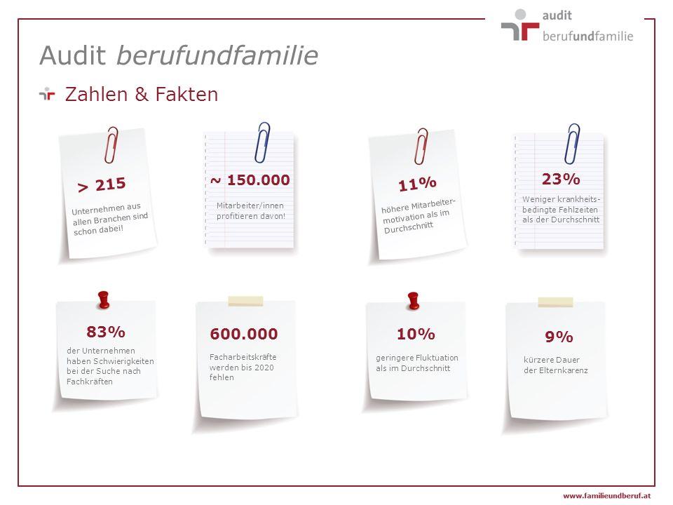 Audit berufundfamilie Zahlen & Fakten > 215 ~ 150.000 600.000 83% 11% 10% 23% 9% Unternehmen aus allen Branchen sind schon dabei.