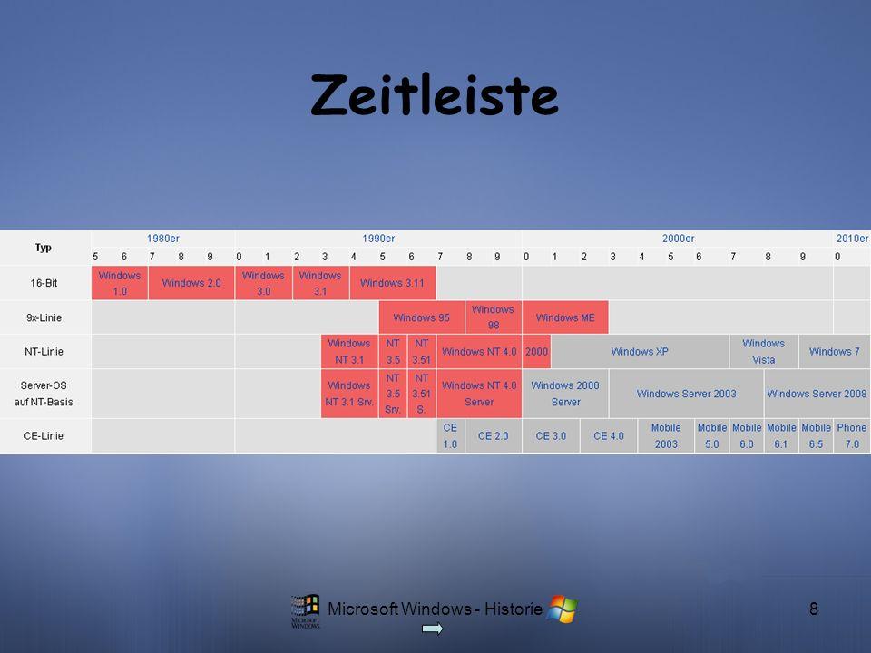 Microsoft Windows - Historie8 Zeitleiste