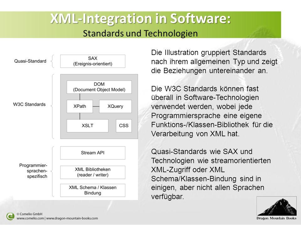 XML-Integration in Software: XML-Integration in Software: Standards und Technologien Die Illustration gruppiert Standards nach ihrem allgemeinen Typ u