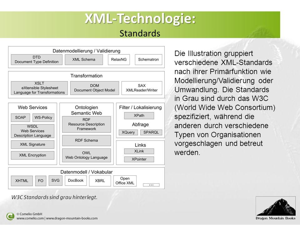 XML-Technologie: XML-Technologie: Standards Die Illustration gruppiert verschiedene XML-Standards nach ihrer Primärfunktion wie Modellierung/Validieru