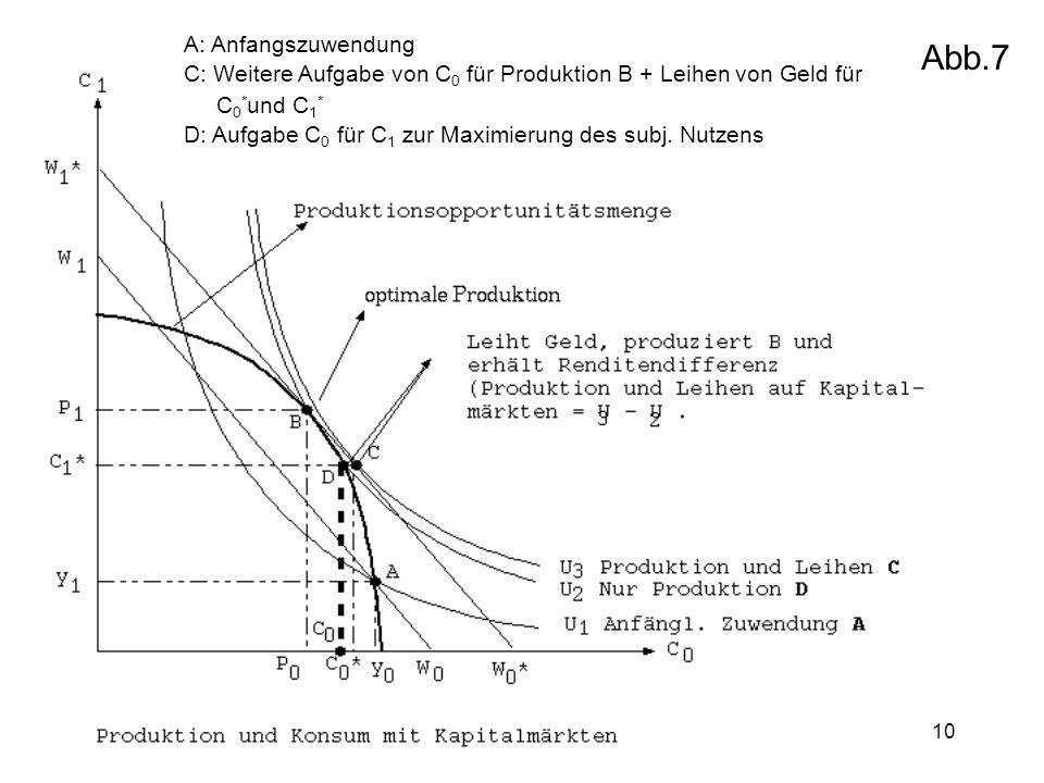 10 A: Anfangszuwendung C: Weitere Aufgabe von C 0 für Produktion B + Leihen von Geld für C 0 * und C 1 * D: Aufgabe C 0 für C 1 zur Maximierung des su