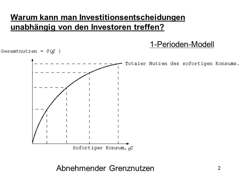 83 Appendix Ableitung CAPM 1) Existiert Gleichgewicht Angebot = Nachfrage ergo : w i = Marktwert von Anteil I-Projekt Marktwert aller Projekte 2) Für ein Portfeuille P mit w I in I und (1-w I ) in M gilt: E(R p ) = w I E (r I ) + (1-w I ) E(r M ) σ Rp = (w I ² σ I ² + (1-w I )² σ M ² + 2w I (1-w I ) σ IM ) 1/2 Weiters gilt: d E(R p ) / da = E(r I ) - E(r M ) d σ R p / da = 1/2(w I ² σ I ² + (1-w I )² σ M ² + 2w I (1- w I ) σ IM ) 1/2 x (2w I σ I ²-2 σ² M - 2w I σ M ²+ 2 σ IM +4w I σ IM )