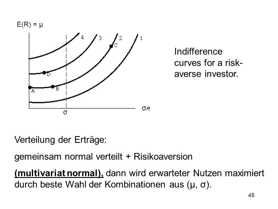 45 E(R) = µ σRσR σ Indifference curves for a risk- averse investor. Verteilung der Erträge: gemeinsam normal verteilt + Risikoaversion (multivariat no