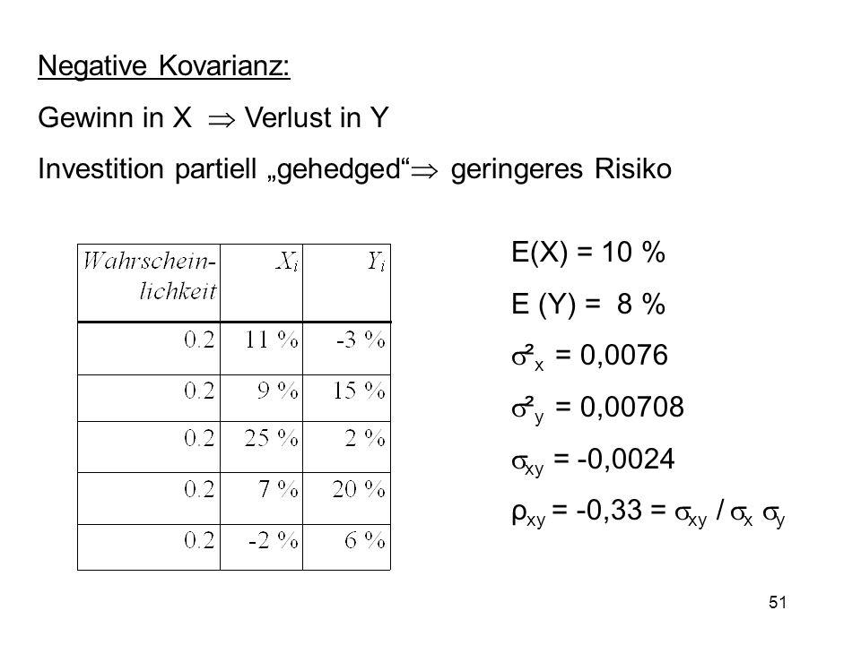51 Negative Kovarianz: Gewinn in X Verlust in Y Investition partiell gehedged geringeres Risiko E(X) = 10 % E (Y) = 8 % ² x = 0,0076 ² y = 0,00708 xy