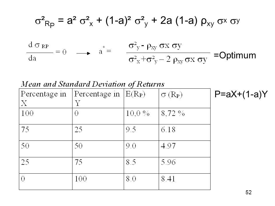52 ² R P = a² ² x + (1-a)² ² y + 2a (1-a) ρ xy x y P=aX+(1-a)Y =Optimum