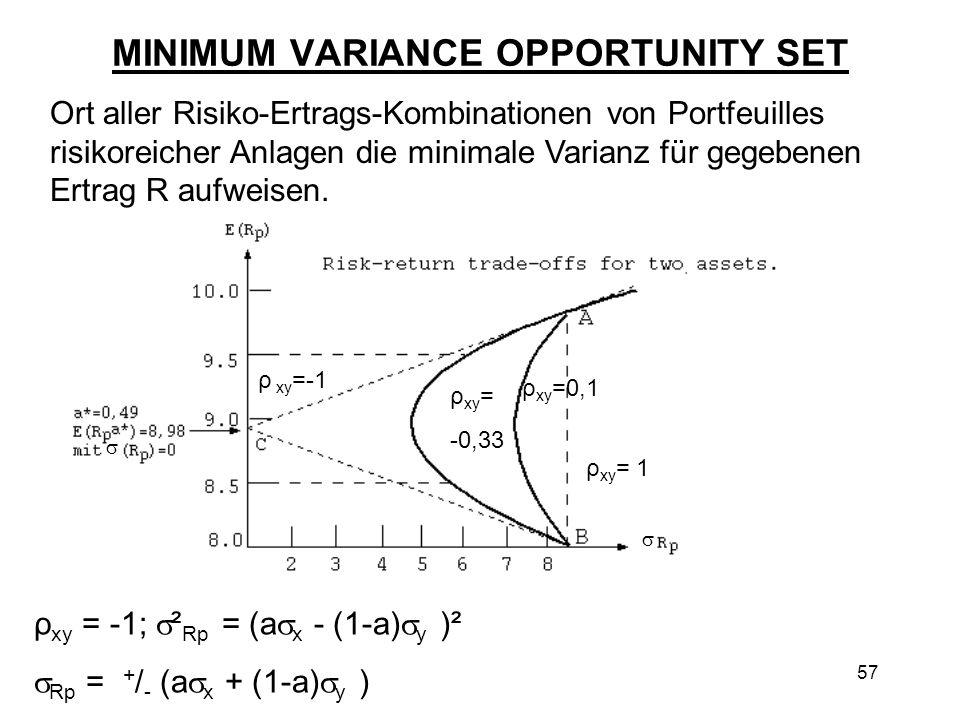 57 MINIMUM VARIANCE OPPORTUNITY SET Ort aller Risiko-Ertrags-Kombinationen von Portfeuilles risikoreicher Anlagen die minimale Varianz für gegebenen E