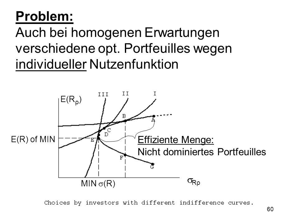60 Problem: Auch bei homogenen Erwartungen verschiedene opt. Portfeuilles wegen individueller Nutzenfunktion E(R ρ ) Rρ E(R) of MIN Effiziente Menge: