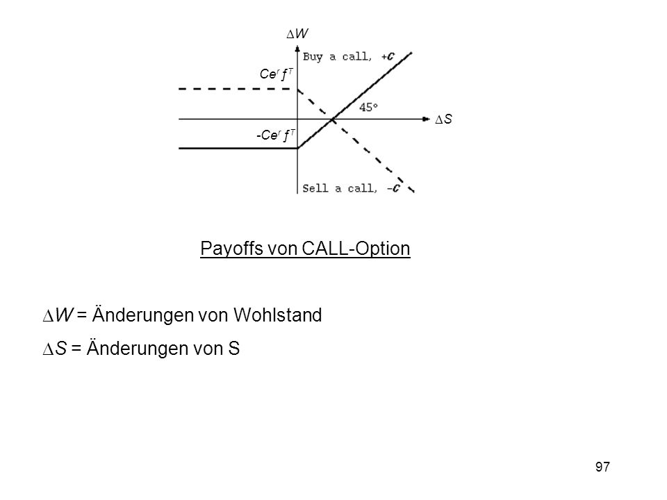 97 Ce r ƒ T -Ce r ƒ T W S Payoffs von CALL-Option W = Änderungen von Wohlstand S = Änderungen von S
