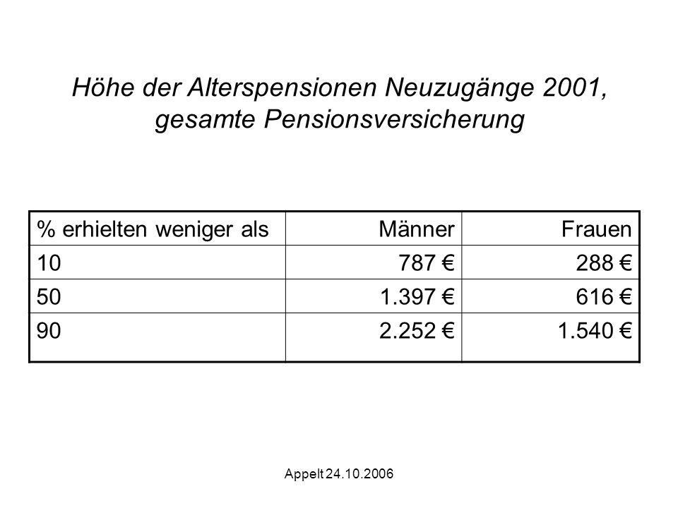 Appelt 24.10.2006 Höhe der Alterspensionen Neuzugänge 2001, gesamte Pensionsversicherung % erhielten weniger alsMännerFrauen 10 787 288 501.397 616 902.252 1.540