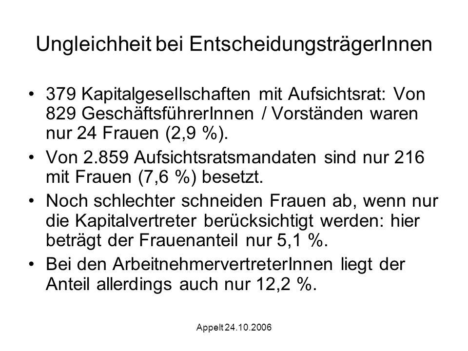Appelt 24.10.2006 Ungleichheit bei EntscheidungsträgerInnen 379 Kapitalgesellschaften mit Aufsichtsrat: Von 829 GeschäftsführerInnen / Vorständen waren nur 24 Frauen (2,9 %).
